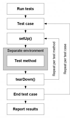 SimpleTest workflow